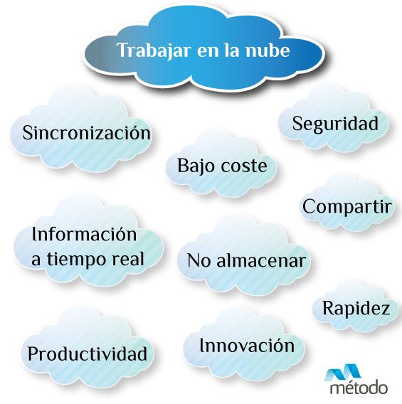 trabajar-en-la-nube-cloud-computing-metodo-consultores