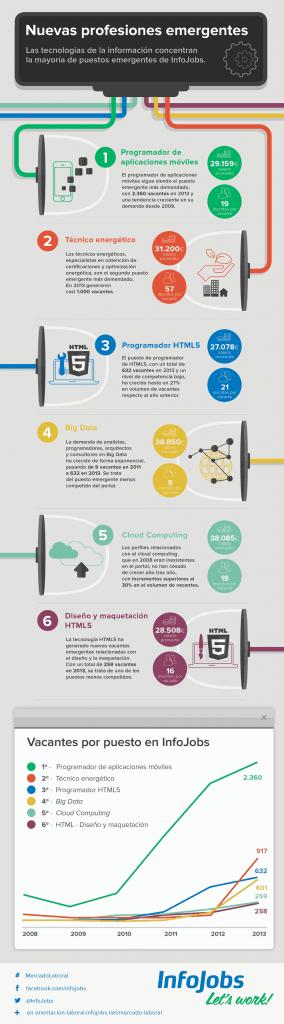 ranking profesiones emergentes 2014