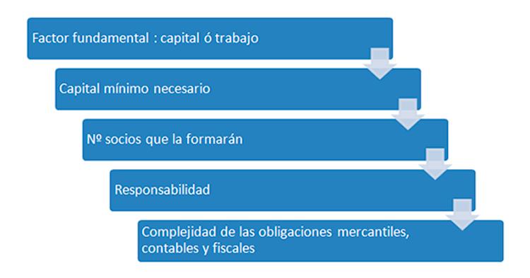 decidir_forma_juridica
