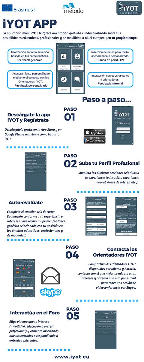 iYOT App instrucciones de uso