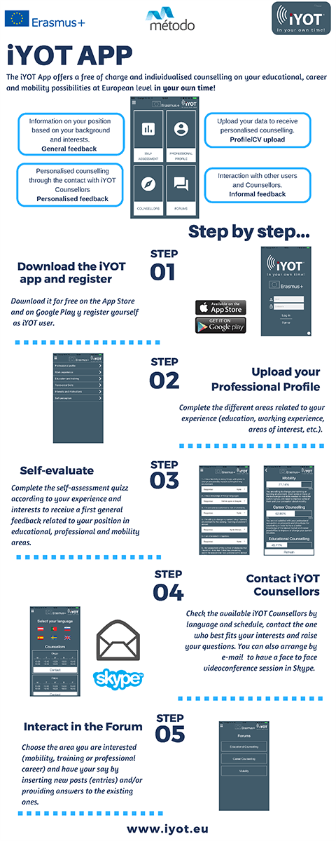 iYOT App instructions